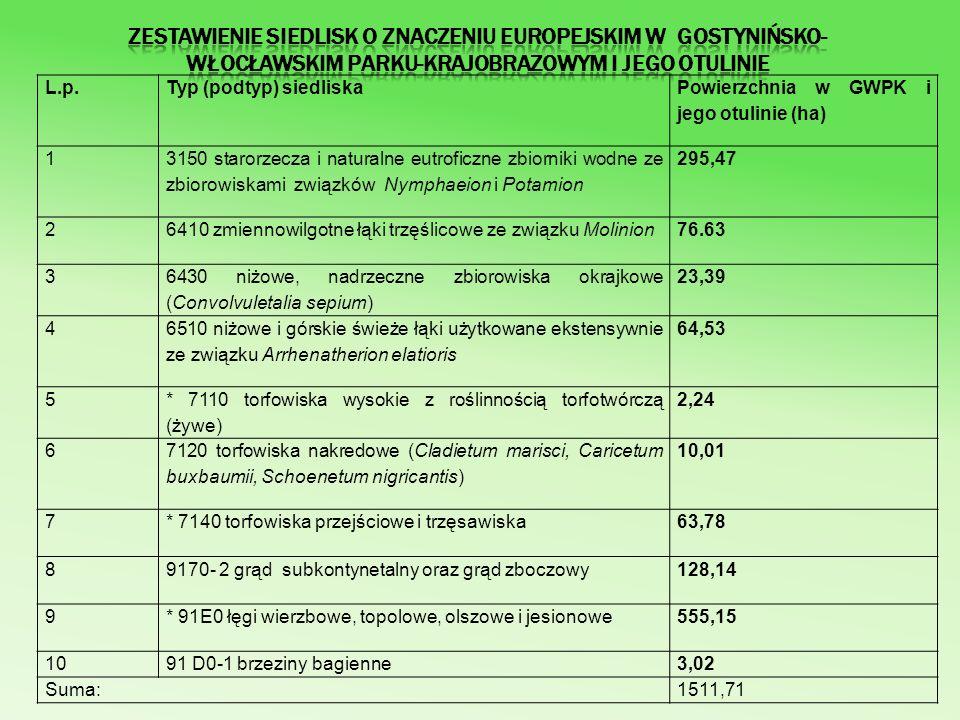 Poza chronionymi siedliskami w granicach GWPK występują także stanowiska gatunków roślin wymienionych w Załączniku II Dyrektywy 92/43/EWG – sasanki otwartej Pulsatilla patens i obuwika pospolitego Cypripedium calceolus.