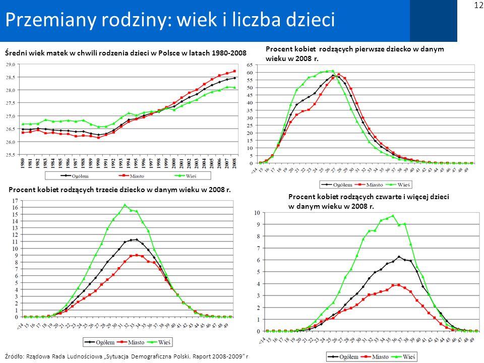 Polska 2030 Przemiany rodziny: wiek i liczba dzieci 12 Średni wiek matek w chwili rodzenia dzieci w Polsce w latach 1980-2008 Źródło: Rządowa Rada Ludnościowa Sytuacja Demograficzna Polski.