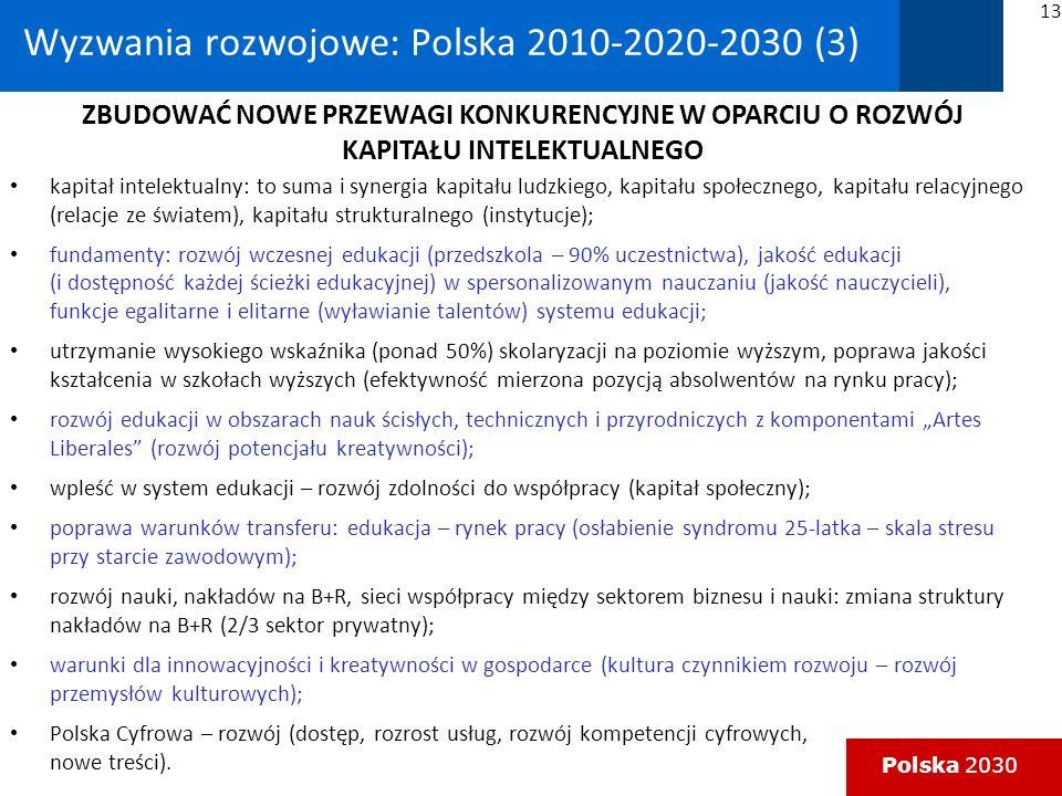 Polska 2030 Wyzwania rozwojowe: Polska 2010-2020-2030 (3) kapitał intelektualny: to suma i synergia kapitału ludzkiego, kapitału społecznego, kapitału relacyjnego (relacje ze światem), kapitału strukturalnego (instytucje); fundamenty: rozwój wczesnej edukacji (przedszkola – 90% uczestnictwa), jakość edukacji (i dostępność każdej ścieżki edukacyjnej) w spersonalizowanym nauczaniu (jakość nauczycieli), funkcje egalitarne i elitarne (wyławianie talentów) systemu edukacji; utrzymanie wysokiego wskaźnika (ponad 50%) skolaryzacji na poziomie wyższym, poprawa jakości kształcenia w szkołach wyższych (efektywność mierzona pozycją absolwentów na rynku pracy); rozwój edukacji w obszarach nauk ścisłych, technicznych i przyrodniczych z komponentami Artes Liberales (rozwój potencjału kreatywności); wpleść w system edukacji – rozwój zdolności do współpracy (kapitał społeczny); poprawa warunków transferu: edukacja – rynek pracy (osłabienie syndromu 25-latka – skala stresu przy starcie zawodowym); rozwój nauki, nakładów na B+R, sieci współpracy między sektorem biznesu i nauki: zmiana struktury nakładów na B+R (2/3 sektor prywatny); warunki dla innowacyjności i kreatywności w gospodarce (kultura czynnikiem rozwoju – rozwój przemysłów kulturowych); Polska Cyfrowa – rozwój (dostęp, rozrost usług, rozwój kompetencji cyfrowych, nowe treści).