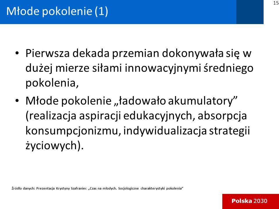 Polska 2030 Pierwsza dekada przemian dokonywała się w dużej mierze siłami innowacyjnymi średniego pokolenia, Młode pokolenie ładowało akumulatory (realizacja aspiracji edukacyjnych, absorpcja konsumpcjonizmu, indywidualizacja strategii życiowych).