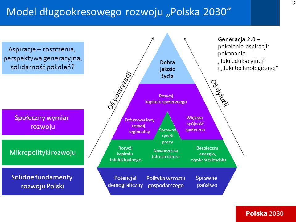 Polska 2030 Polaryzacyjno-dyfuzyjny model rozwoju DYFUZJA LOKOMOTYWY ROZWOJU: DŹWIGNIE SUKCESU: - metropolitalne centra rozwoju (uczelnie, usługi, przemysł, kultura spędzania czasu wolnego), - nowoczesna infrastruktura (odrobić zapóźnienia cywilizacyjne), - wysoka stopa inwestycji, - rozwój kapitału intelektualnego, - wysoka aktywność zawodowa i równowaga praca-życie, - premiowanie pracy (workfare state), - przyjazne i sprawne państwo, - zaufanie społeczne.