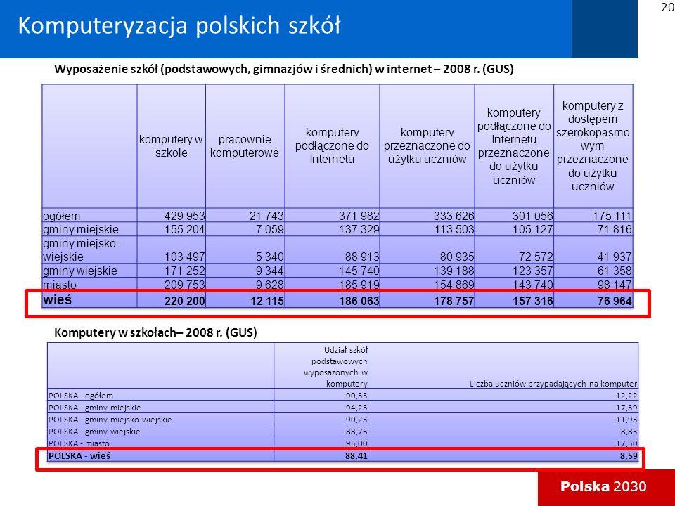 Polska 2030 Wyposażenie szkół (podstawowych, gimnazjów i średnich) w internet – 2008 r.