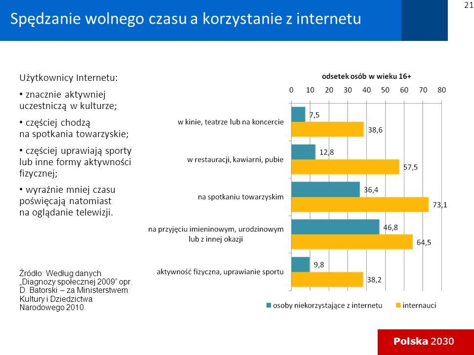 Polska 2030 Spędzanie wolnego czasu a korzystanie z internetu 21 Użytkownicy Internetu: znacznie aktywniej uczestniczą w kulturze; częściej chodzą na spotkania towarzyskie; częściej uprawiają sporty lub inne formy aktywności fizycznej; wyraźnie mniej czasu poświęcają natomiast na oglądanie telewizji.