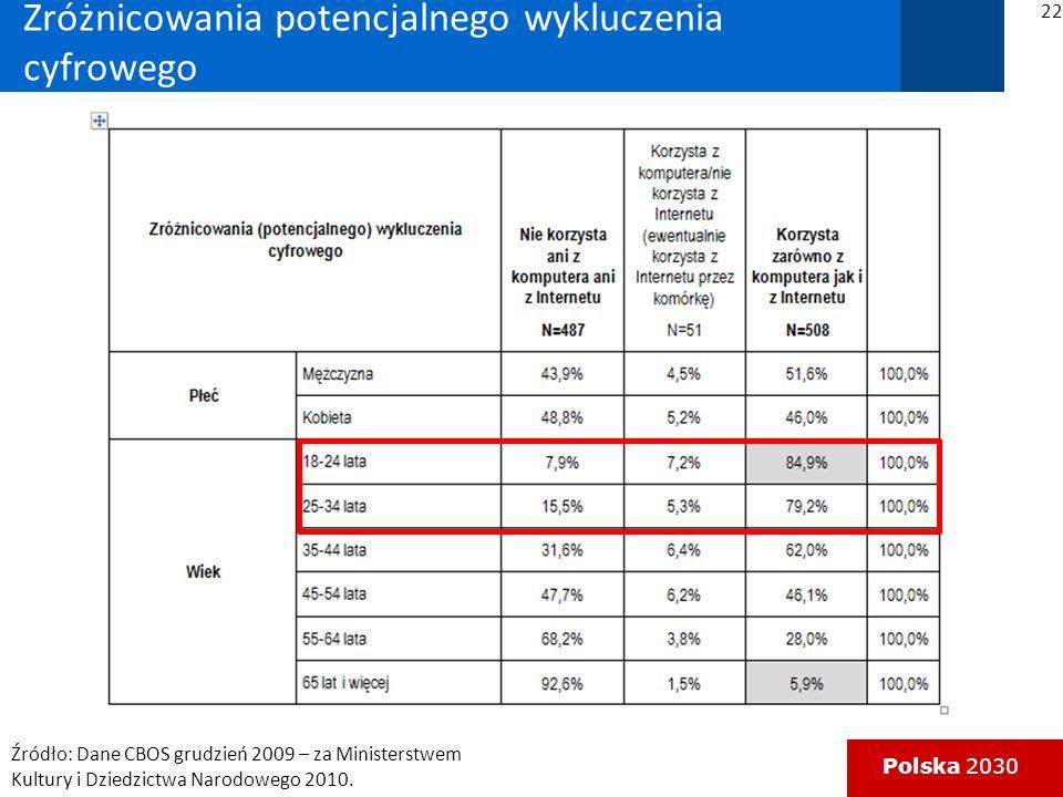 Polska 2030 Zróżnicowania potencjalnego wykluczenia cyfrowego 22 Źródło: Dane CBOS grudzień 2009 – za Ministerstwem Kultury i Dziedzictwa Narodowego 2010.