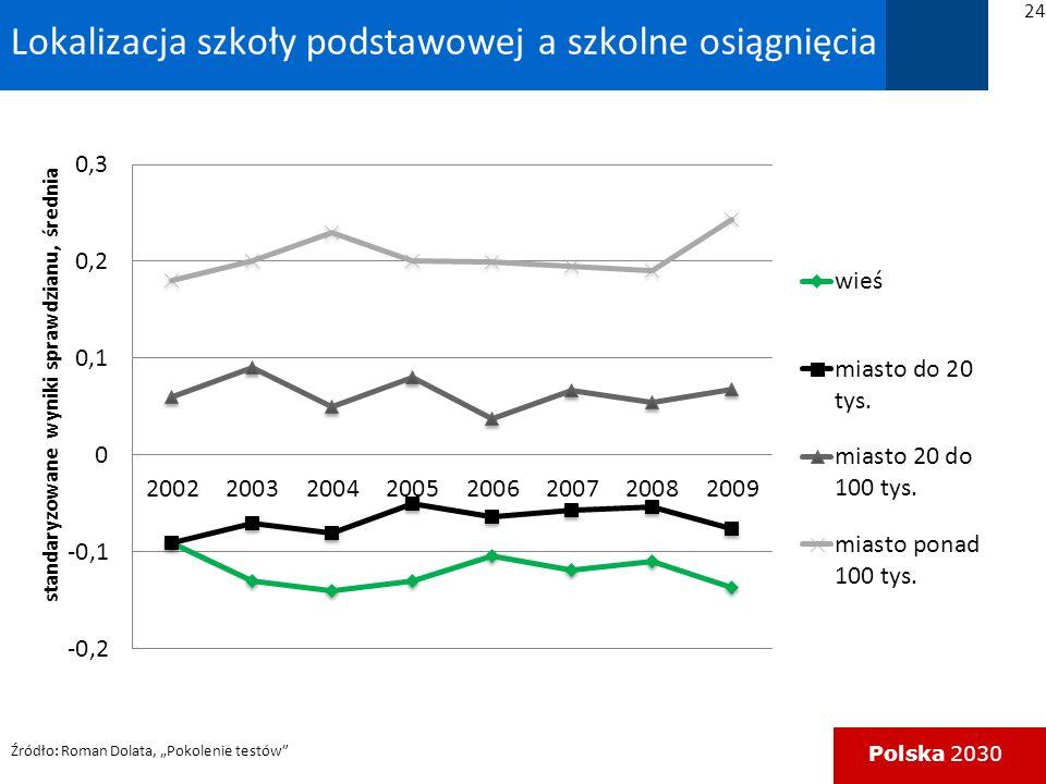 Polska 2030 Lokalizacja szkoły podstawowej a szkolne osiągnięcia Źródło: Roman Dolata, Pokolenie testów 24