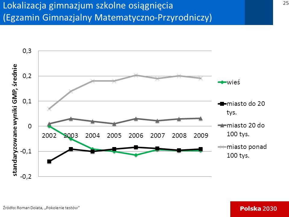 Polska 2030 Lokalizacja gimnazjum szkolne osiągnięcia (Egzamin Gimnazjalny Matematyczno-Przyrodniczy) Źródło: Roman Dolata, Pokolenie testów 25