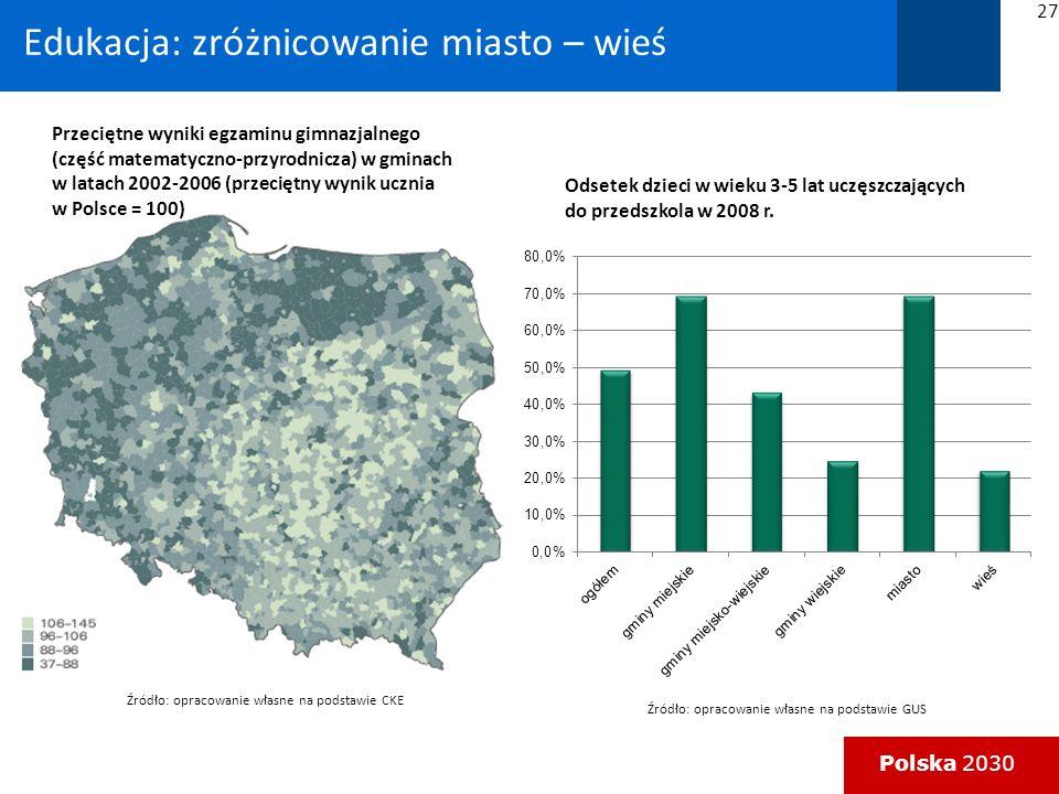 Polska 2030 Edukacja: zróżnicowanie miasto – wieś Przeciętne wyniki egzaminu gimnazjalnego (część matematyczno-przyrodnicza) w gminach w latach 2002-2006 (przeciętny wynik ucznia w Polsce = 100) Odsetek dzieci w wieku 3-5 lat uczęszczających do przedszkola w 2008 r.