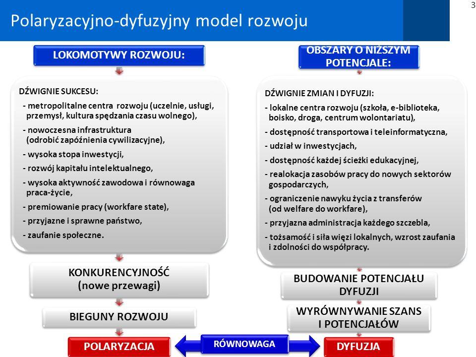 Polska 2030 Wyzwania rozwojowe: Polska 2010-2020-2030 (4) niezbędna dla polskiej polityki regionalnej – polityka spójności w wymiarze europejskim (źródło finansowania); potrzeba budowy potencjału rozwojowego we wszystkich dziedzinach – regionów defaworyzowanych; polityka infrastrukturalna – wkomponować w cele dyfuzji w polityce regionalnej; adresowanie polityki regionalnej: obszar Polski wschodniej, zagrożenie dla rozwoju województwa zachodniopomorskiego, oraz powiaty w różnych regionach kraju; polityka na rzecz rozwoju obszarów wiejskich: – zmniejszenie zatrudnienia w rolnictwie z 14% do 8/9% w 2020 r., – wyrównywanie szans cywilizacyjnych (edukacja, Orliki, Świetliki, e-biblioteki itp.), – lepszy transport (wzrost roli małych, rewitalizowanych ośrodków miejskich – mały przemysł, usługi), – rozwój sieci internetowej jako warunek przekroczenia bariery dystansu rozwojowego; rozwój aglomeracji wraz z suburbiami (5 głównych aglomeracji – 30/35% PKB); 34 PRZY ISTNIEJĄCEJ POLARYZACJI, WZMOCNIĆ POTENCJAŁ ROZWOJOWY REGIONÓW W CELU DYFUZJI