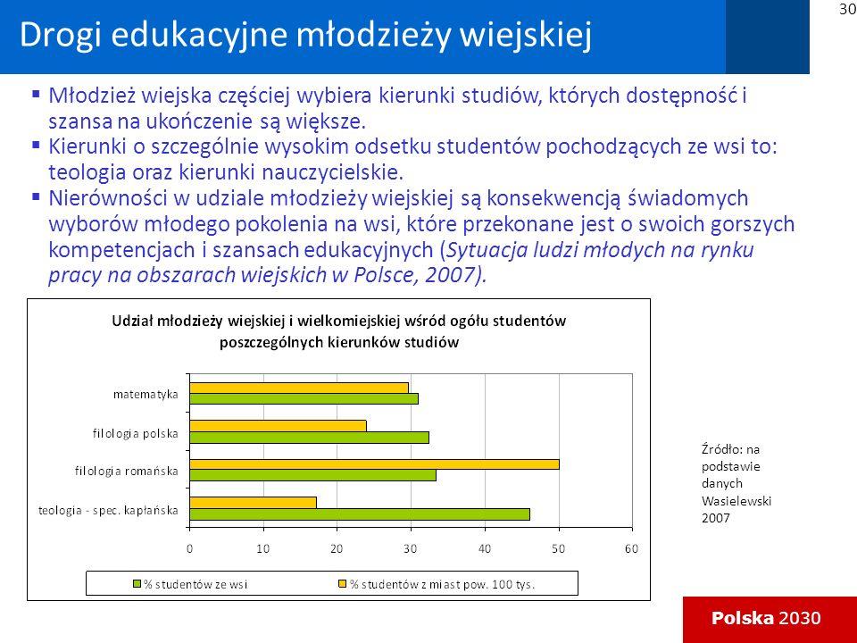 Polska 2030 Drogi edukacyjne młodzieży wiejskiej Młodzież wiejska częściej wybiera kierunki studiów, których dostępność i szansa na ukończenie są większe.