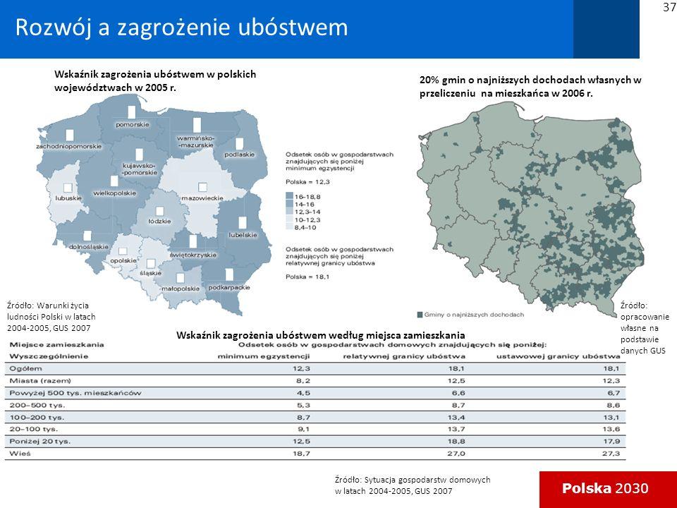 Polska 2030 Rozwój a zagrożenie ubóstwem Wskaźnik zagrożenia ubóstwem w polskich województwach w 2005 r.