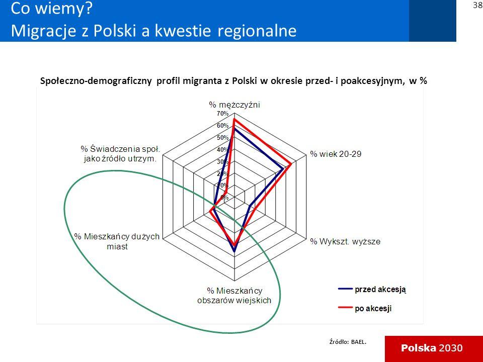 Polska 2030 Co wiemy.