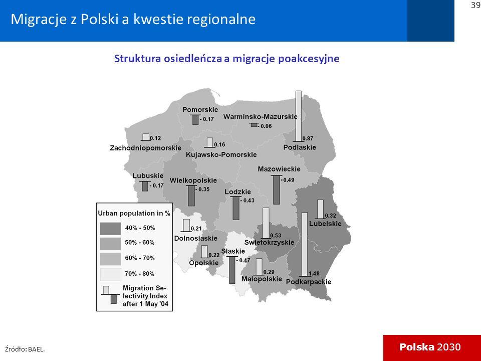Polska 2030 Migracje z Polski a kwestie regionalne 39 Struktura osiedleńcza a migracje poakcesyjne Źródło: BAEL.