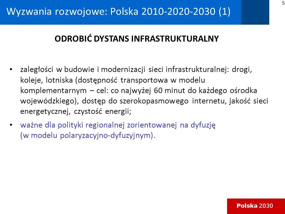 Polska 2030 Wyzwania rozwojowe: Polska 2010-2020-2030 (1) zaległości w budowie i modernizacji sieci infrastrukturalnej: drogi, koleje, lotniska (dostępność transportowa w modelu komplementarnym – cel: co najwyżej 60 minut do każdego ośrodka wojewódzkiego), dostęp do szerokopasmowego internetu, jakość sieci energetycznej, czystość energii; ważne dla polityki regionalnej zorientowanej na dyfuzję (w modelu polaryzacyjno-dyfuzyjnym).