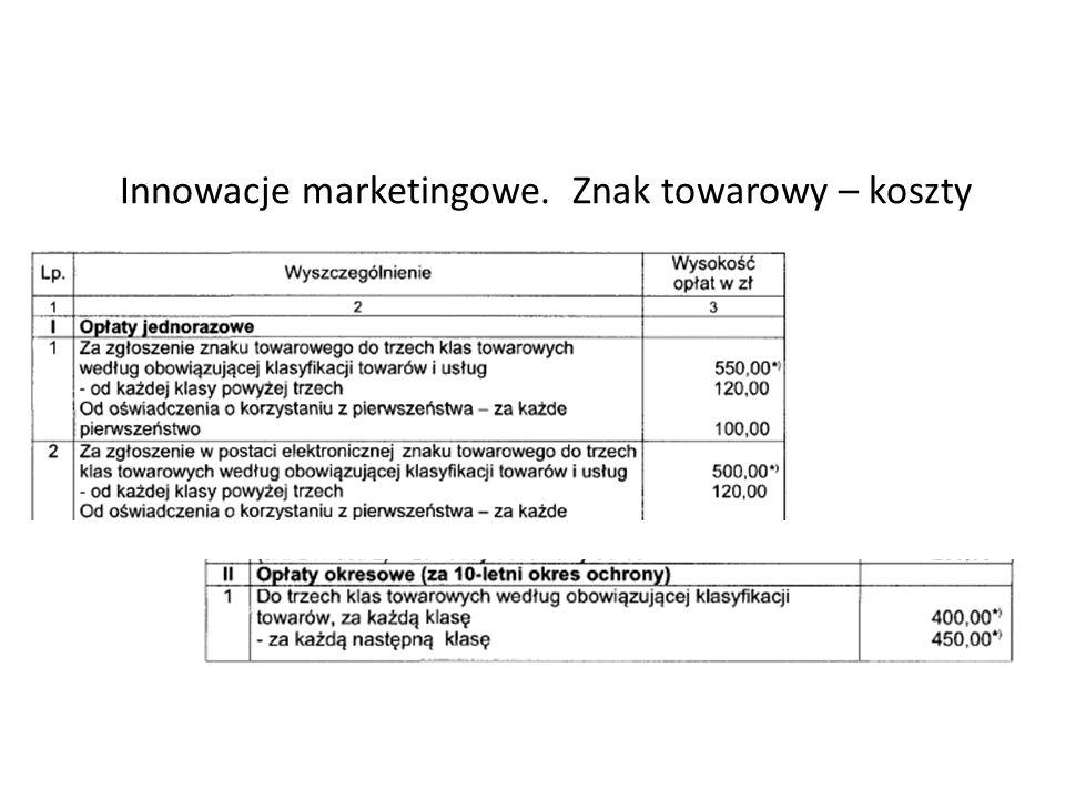 Innowacje marketingowe. Znak towarowy – koszty