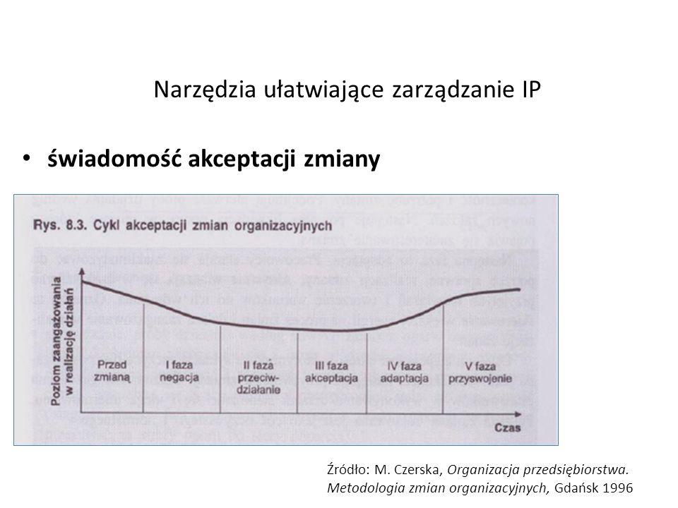Narzędzia ułatwiające zarządzanie IP świadomość akceptacji zmiany Źródło: M. Czerska, Organizacja przedsiębiorstwa. Metodologia zmian organizacyjnych,