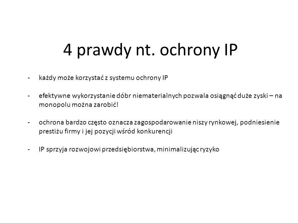4 prawdy nt. ochrony IP -każdy może korzystać z systemu ochrony IP -efektywne wykorzystanie dóbr niematerialnych pozwala osiągnąć duże zyski – na mono