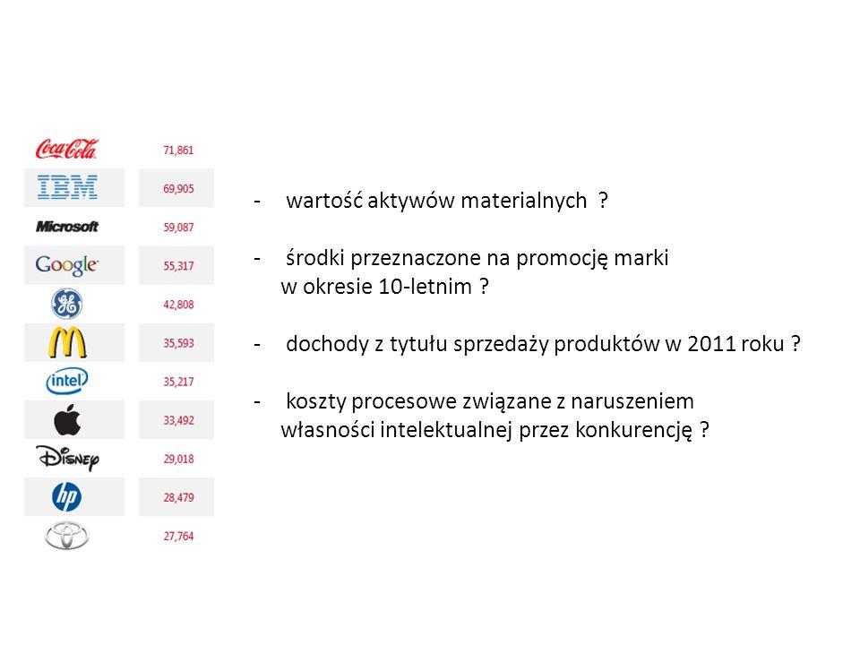 -wartość aktywów materialnych ? -środki przeznaczone na promocję marki w okresie 10-letnim ? -dochody z tytułu sprzedaży produktów w 2011 roku ? -kosz