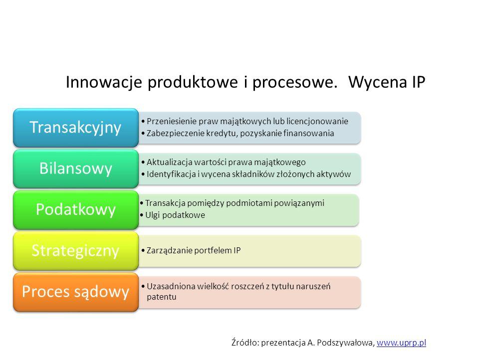 Innowacje produktowe i procesowe. Wycena IP Przeniesienie praw majątkowych lub licencjonowanie Zabezpieczenie kredytu, pozyskanie finansowania Transak
