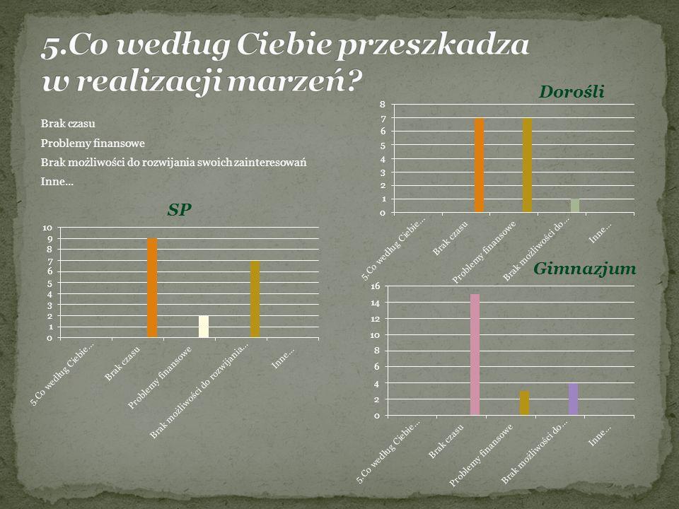 Brak czasu Problemy finansowe Brak możliwości do rozwijania swoich zainteresowań Inne... SP Dorośli Gimnazjum