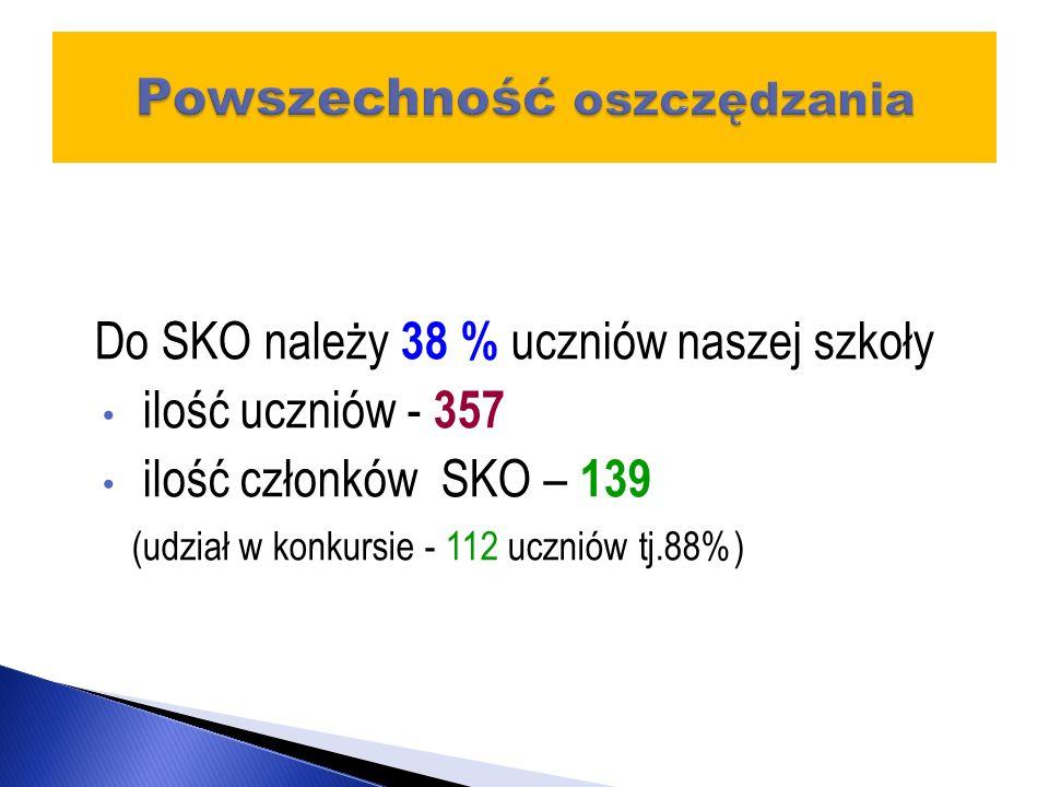 Do SKO należy 38 % uczniów naszej szkoły ilość uczniów - 357 ilość członków SKO – 139 (udział w konkursie - 112 uczniów tj.88%)