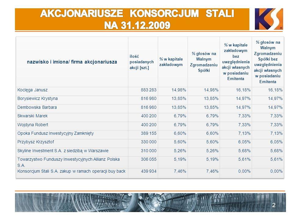 23 Umowa z WROBIS S.A.o wartości 11,7 mln PLN 25.05.2009 r.