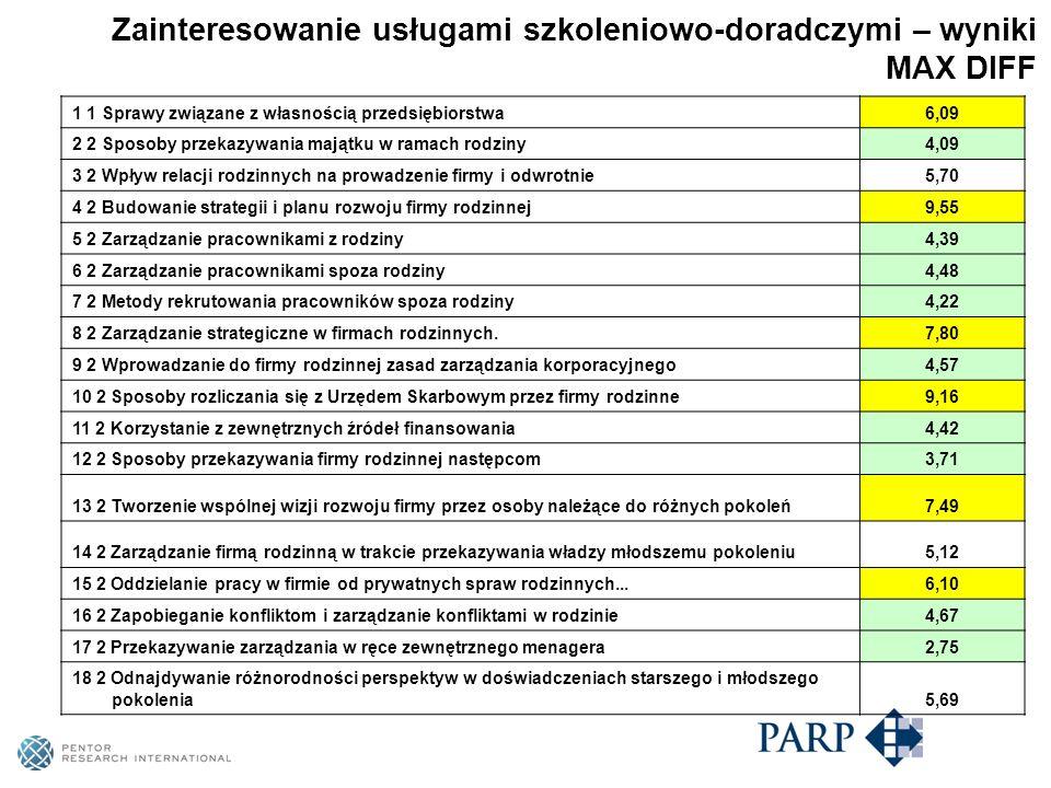Zainteresowanie usługami szkoleniowo-doradczymi – wyniki MAX DIFF 1 1 Sprawy związane z własnością przedsiębiorstwa6,09 2 2 Sposoby przekazywania majątku w ramach rodziny4,09 3 2 Wpływ relacji rodzinnych na prowadzenie firmy i odwrotnie5,70 4 2 Budowanie strategii i planu rozwoju firmy rodzinnej9,55 5 2 Zarządzanie pracownikami z rodziny4,39 6 2 Zarządzanie pracownikami spoza rodziny4,48 7 2 Metody rekrutowania pracowników spoza rodziny4,22 8 2 Zarządzanie strategiczne w firmach rodzinnych.7,80 9 2 Wprowadzanie do firmy rodzinnej zasad zarządzania korporacyjnego4,57 10 2 Sposoby rozliczania się z Urzędem Skarbowym przez firmy rodzinne9,16 11 2 Korzystanie z zewnętrznych źródeł finansowania4,42 12 2 Sposoby przekazywania firmy rodzinnej następcom3,71 13 2 Tworzenie wspólnej wizji rozwoju firmy przez osoby należące do różnych pokoleń7,49 14 2 Zarządzanie firmą rodzinną w trakcie przekazywania władzy młodszemu pokoleniu5,12 15 2 Oddzielanie pracy w firmie od prywatnych spraw rodzinnych...6,10 16 2 Zapobieganie konfliktom i zarządzanie konfliktami w rodzinie4,67 17 2 Przekazywanie zarządzania w ręce zewnętrznego menagera2,75 18 2 Odnajdywanie różnorodności perspektyw w doświadczeniach starszego i młodszego pokolenia5,69