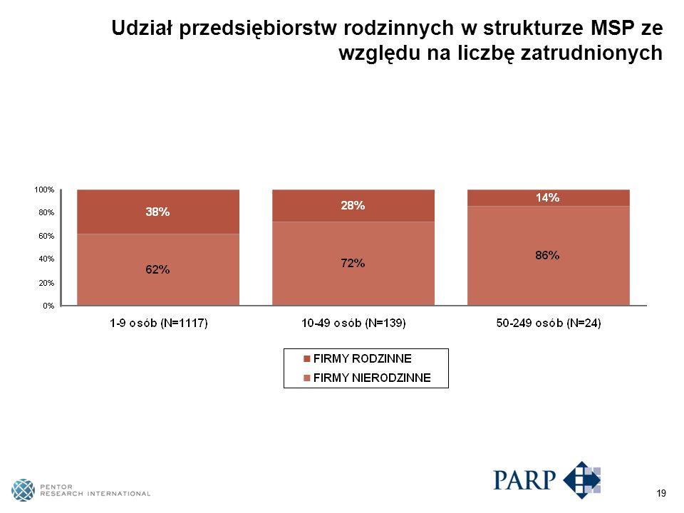 19 Udział przedsiębiorstw rodzinnych w strukturze MSP ze względu na liczbę zatrudnionych 19