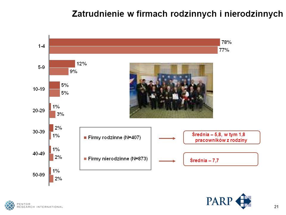 21 Zatrudnienie w firmach rodzinnych i nierodzinnych Średnia – 5,8, w tym 1,8 pracowników z rodziny Średnia – 7,7 21