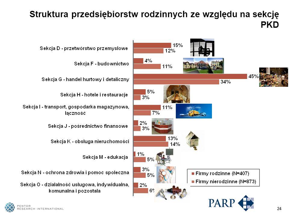 24 Struktura przedsiębiorstw rodzinnych ze względu na sekcję PKD 24