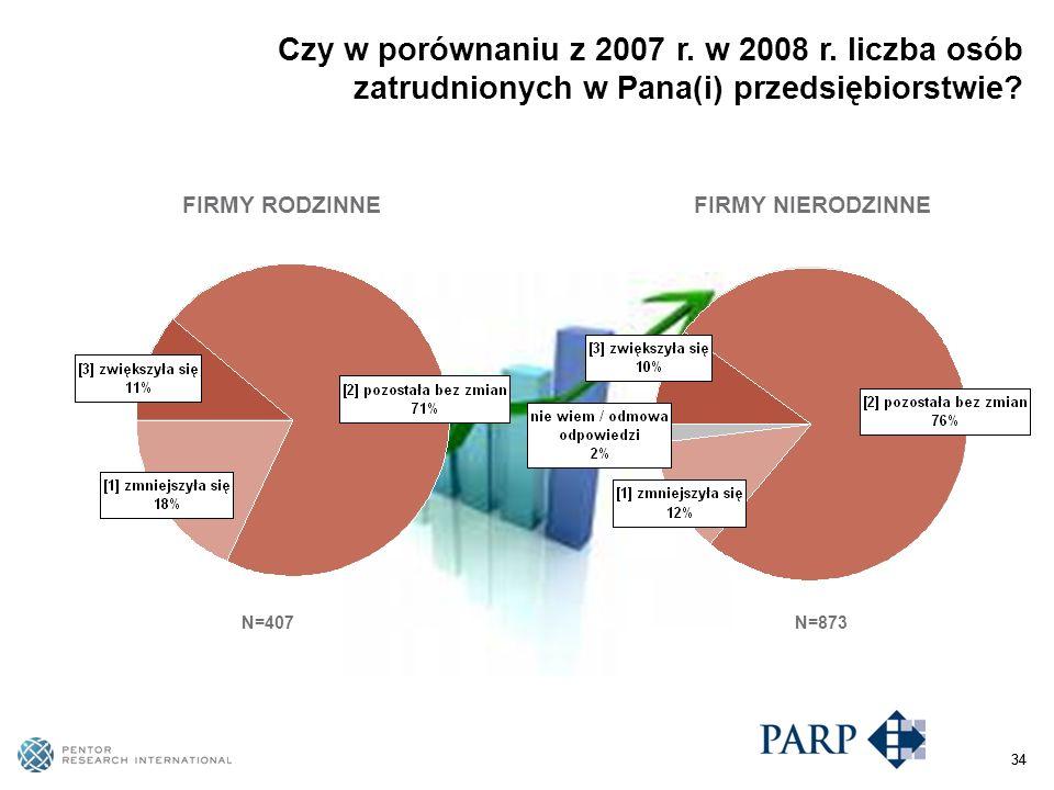 34 N=407 Czy w porównaniu z 2007 r. w 2008 r.