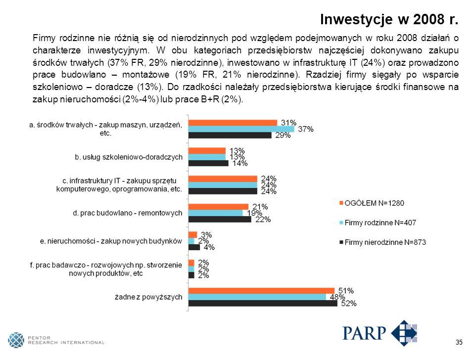 35 Firmy rodzinne nie różnią się od nierodzinnych pod względem podejmowanych w roku 2008 działań o charakterze inwestycyjnym.
