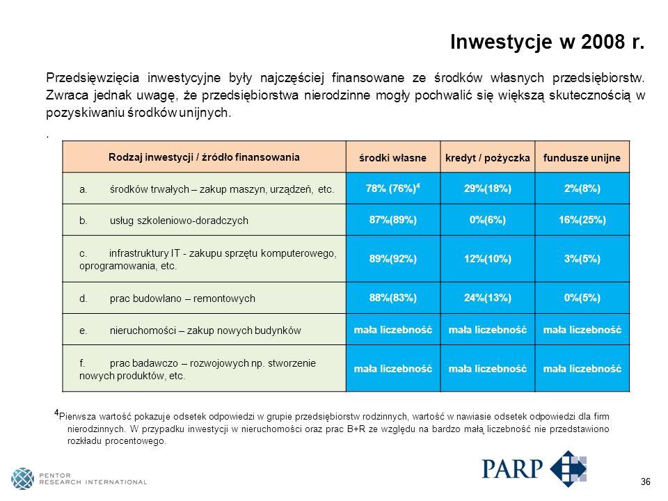 36 4 Pierwsza wartość pokazuje odsetek odpowiedzi w grupie przedsiębiorstw rodzinnych, wartość w nawiasie odsetek odpowiedzi dla firm nierodzinnych.