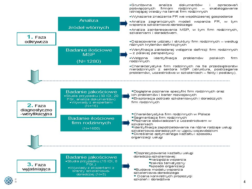 5 W trakcie, N=….wywiadów, częściowe wyniki przeanalizowane W przygotowaniu, opracowano wstępne projekty scenariuszy wywiadów