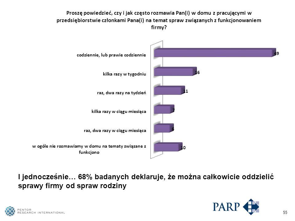 55 I jednocześnie… 68% badanych deklaruje, że można całkowicie oddzielić sprawy firmy od spraw rodziny