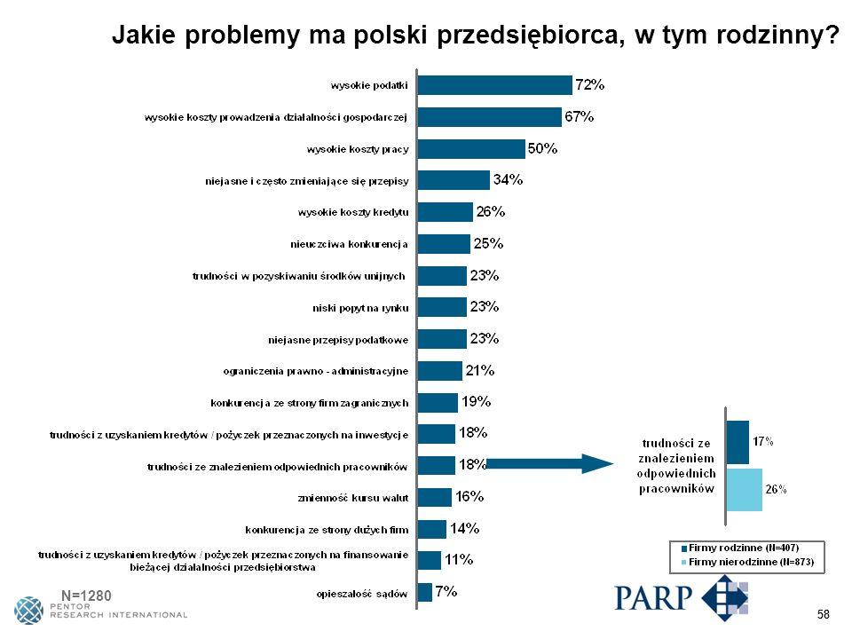 58 Jakie problemy ma polski przedsiębiorca, w tym rodzinny N=1280 58