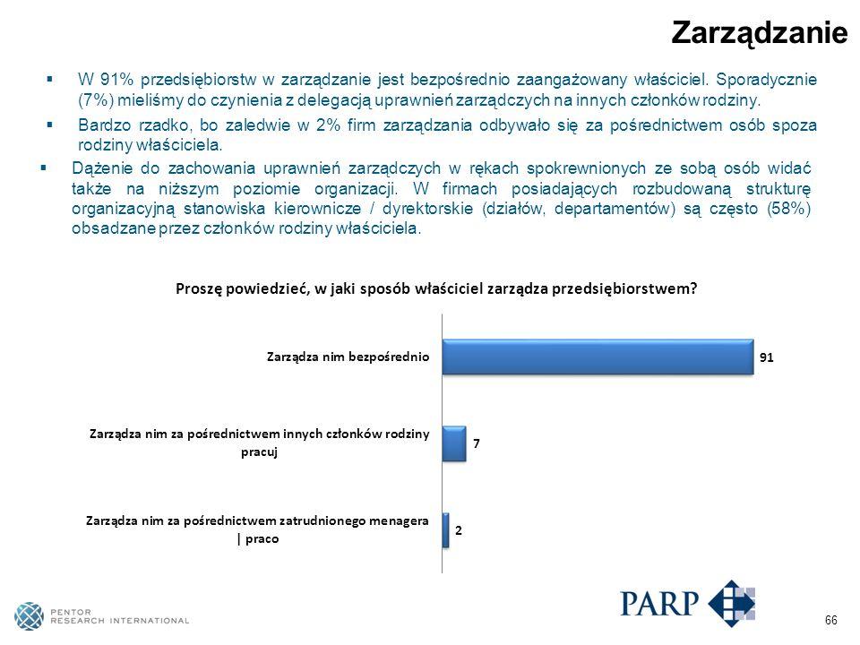 66 Zarządzanie W 91% przedsiębiorstw w zarządzanie jest bezpośrednio zaangażowany właściciel.