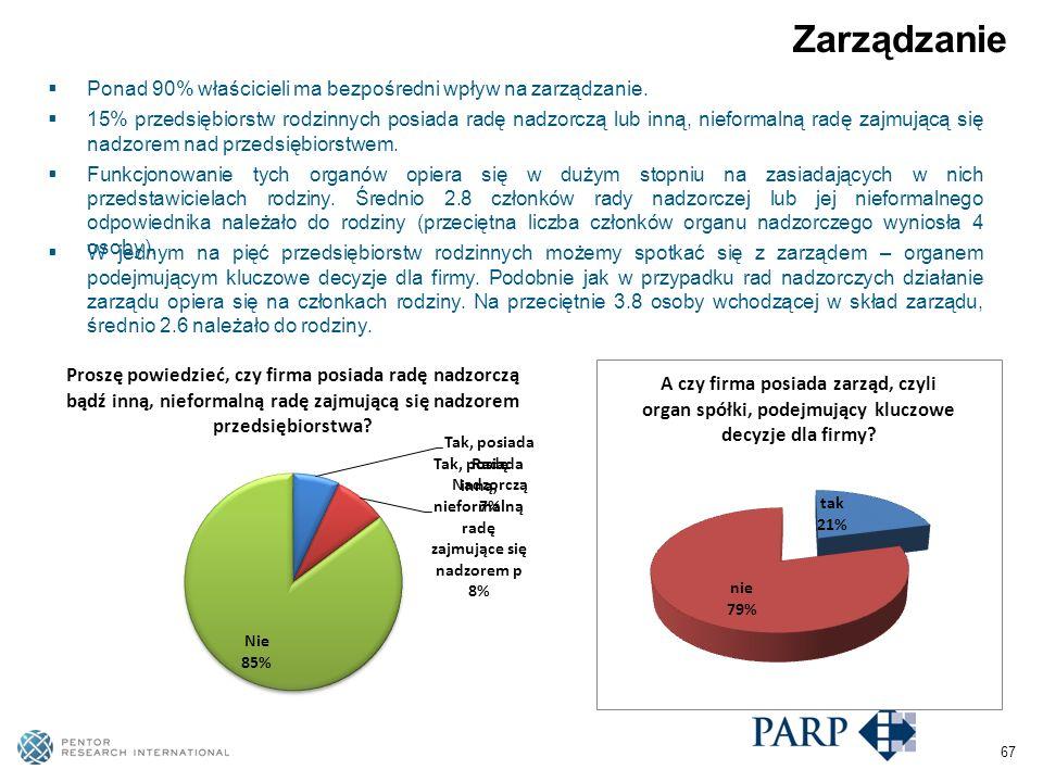 67 Zarządzanie Ponad 90% właścicieli ma bezpośredni wpływ na zarządzanie.