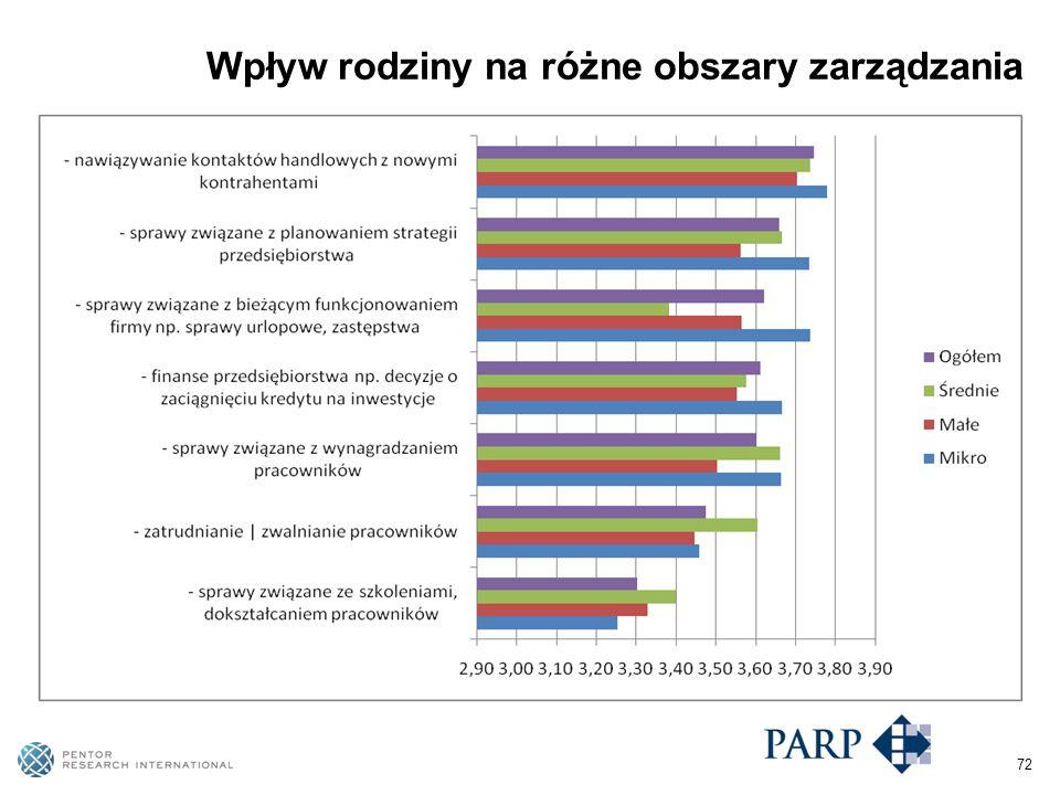 72 Wpływ rodziny na różne obszary zarządzania