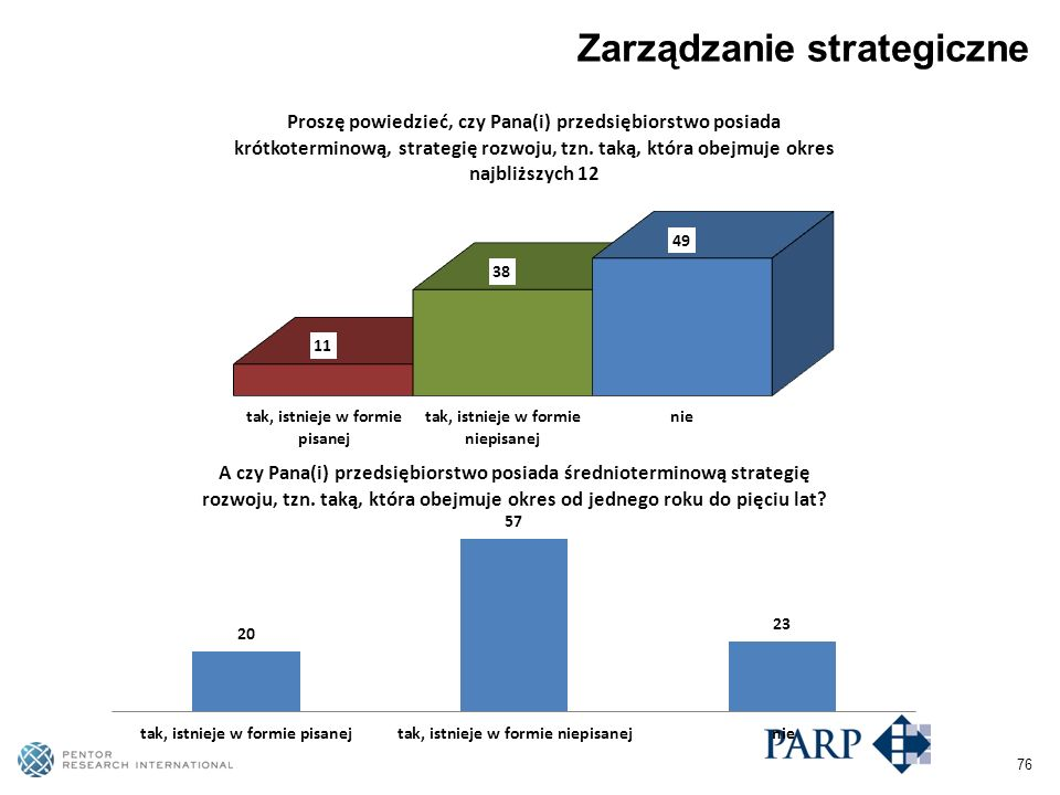 76 Zarządzanie strategiczne