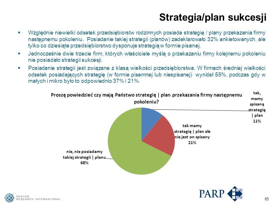 85 Strategia/plan sukcesji Względnie niewielki odsetek przedsiębiorstw rodzinnych posiada strategię / plany przekazania firmy następnemu pokoleniu.