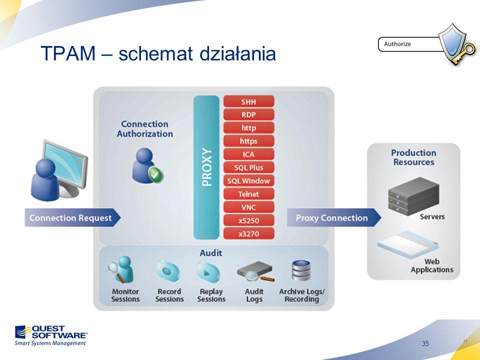 35 TPAM – schemat działania 35