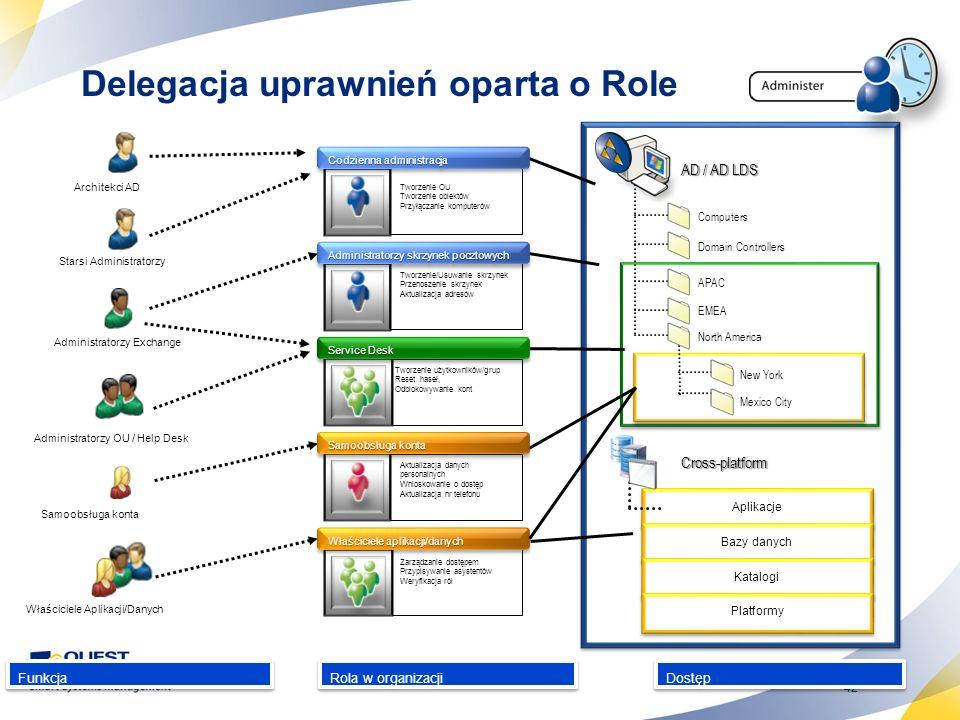 42 Delegacja uprawnień oparta o Role Funkcja Rola w organizacji Dostęp Tworzenie użytkowników/grup Reset haseł, Odblokowywanie kont Computers Domain C