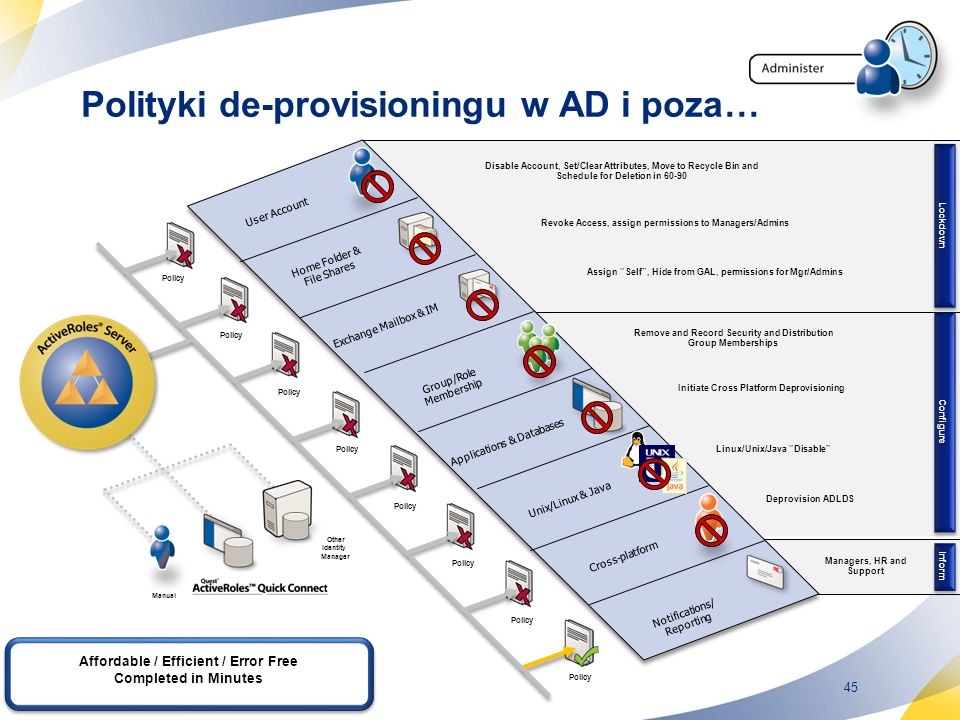 45 Policy Polityki de-provisioningu w AD i poza… Lockdown Configure Disable Account, Set/Clear Attributes, Move to Recycle Bin and Schedule for Deleti