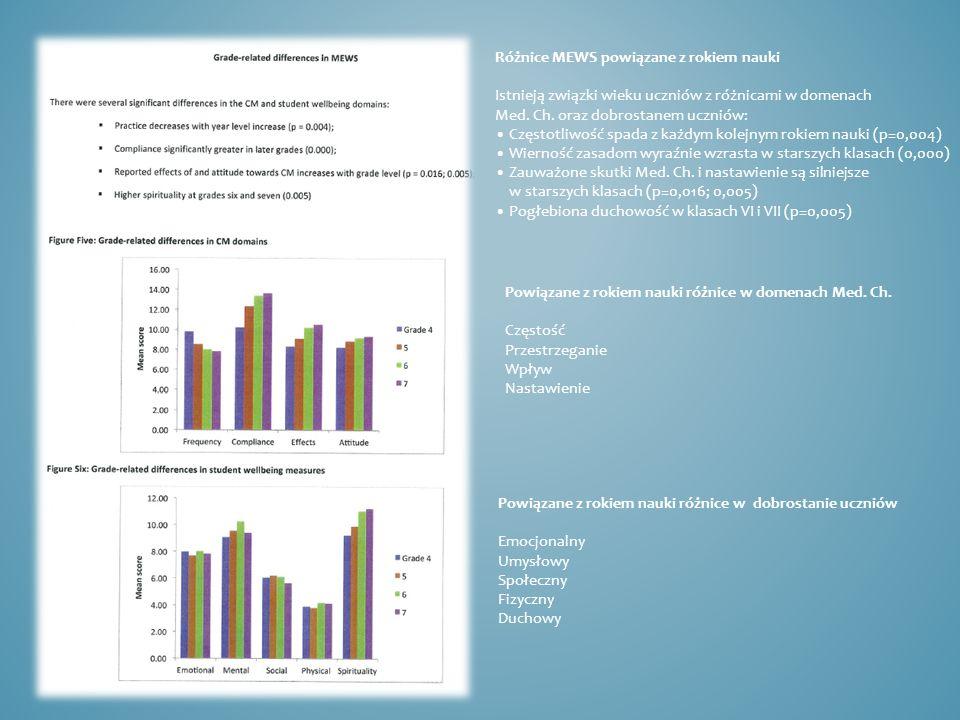 Różnice MEWS powiązane z rokiem nauki Istnieją związki wieku uczniów z różnicami w domenach Med. Ch. oraz dobrostanem uczniów: Częstotliwość spada z k