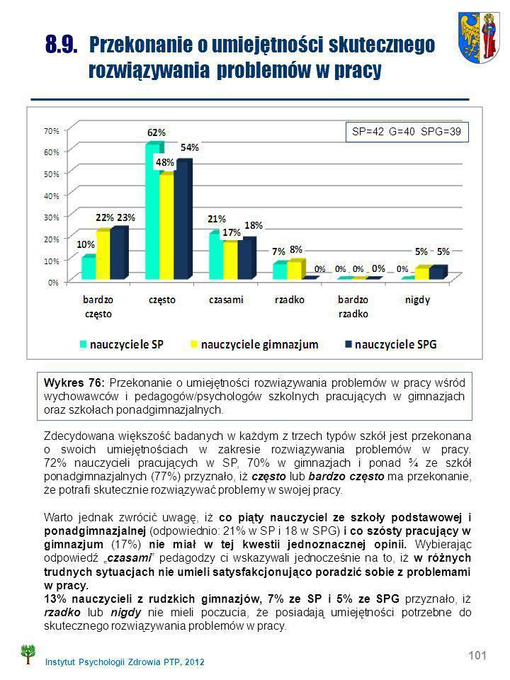 Instytut Psychologii Zdrowia PTP, 2012 101 8.9. Przekonanie o umiejętności skutecznego rozwiązywania problemów w pracy Wykres 76: Przekonanie o umieję