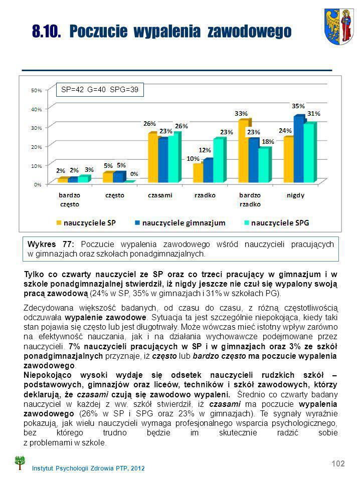 Instytut Psychologii Zdrowia PTP, 2012 102 8.10. Poczucie wypalenia zawodowego Wykres 77: Poczucie wypalenia zawodowego wśród nauczycieli pracujących