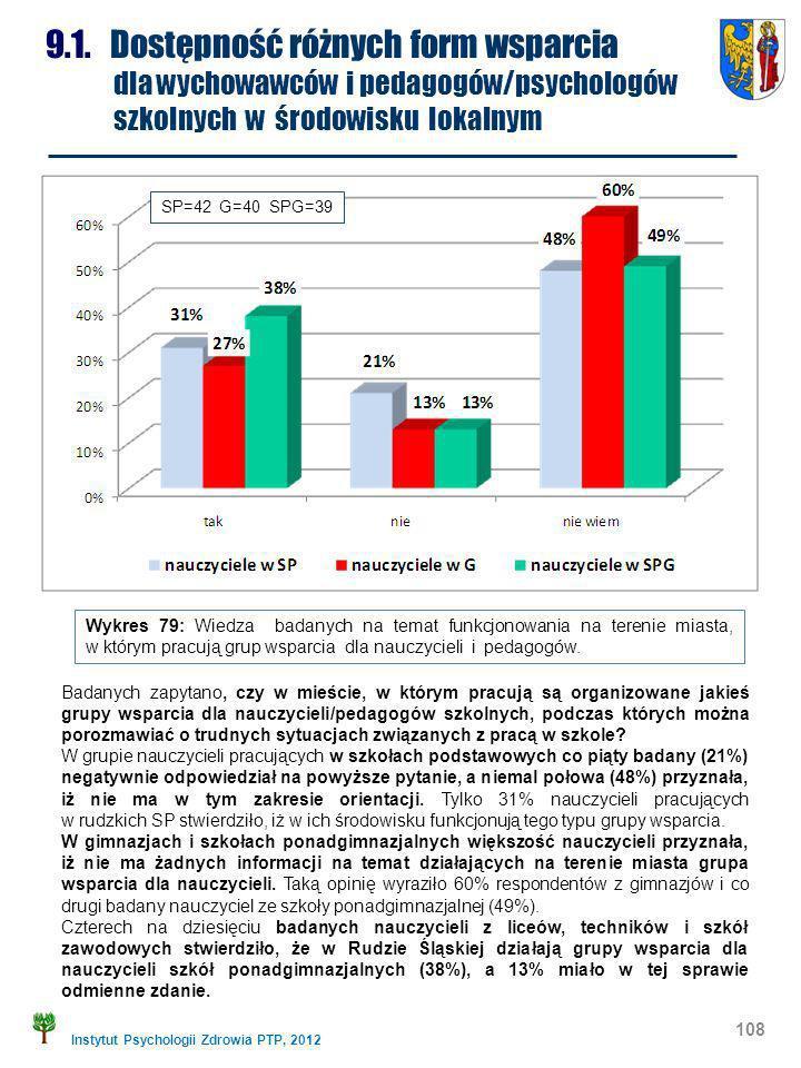 Instytut Psychologii Zdrowia PTP, 2012 108 9.1. Dostępność różnych form wsparcia dla wychowawców i pedagogów/psychologów szkolnych w środowisku lokaln