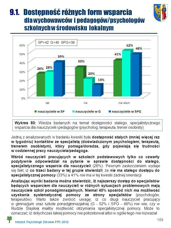 Instytut Psychologii Zdrowia PTP, 2012 109 9.1. Dostępność różnych form wsparcia dla wychowawców i pedagogów/psychologów szkolnych w środowisku lokaln