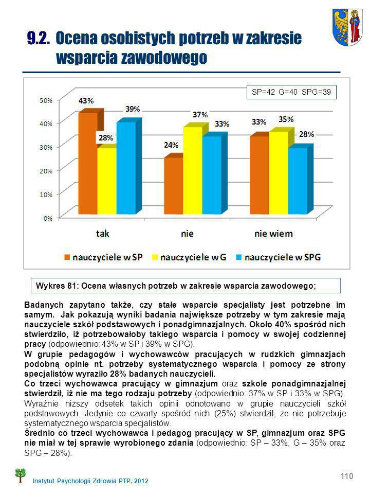 Instytut Psychologii Zdrowia PTP, 2012 110 9.2. Ocena osobistych potrzeb w zakresie wsparcia zawodowego Wykres 81: Ocena własnych potrzeb w zakresie w