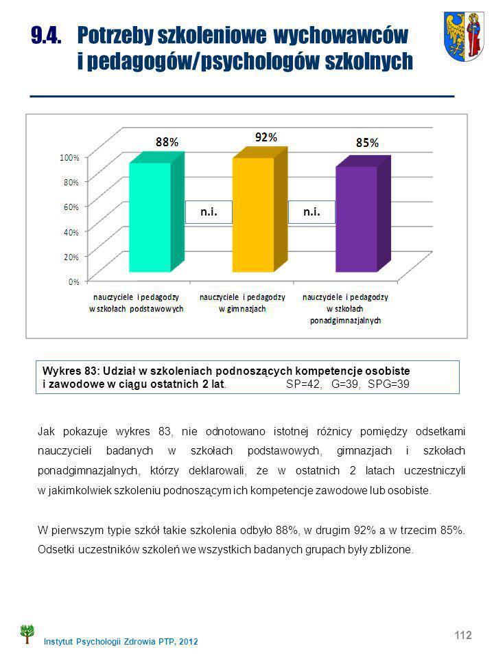 Instytut Psychologii Zdrowia PTP, 2012 112 9.4. Potrzeby szkoleniowe wychowawców i pedagogów/psychologów szkolnych Wykres 83: Udział w szkoleniach pod